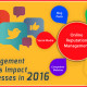 How Reputation Management & Online Reviews Impact Businesses in 2016