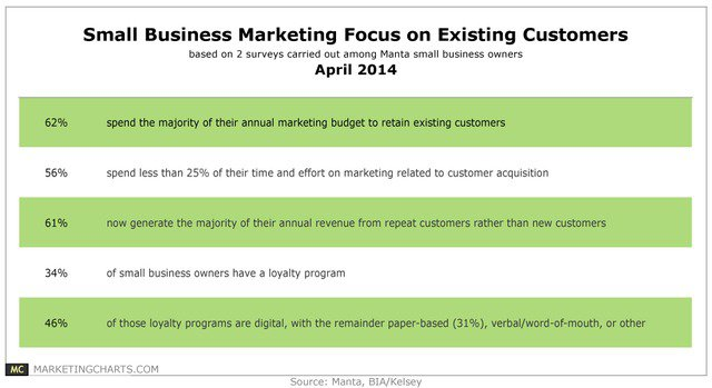MantaBIAKelsey-Small-Biz-Customer-Retention-Focus-Apr2014-1