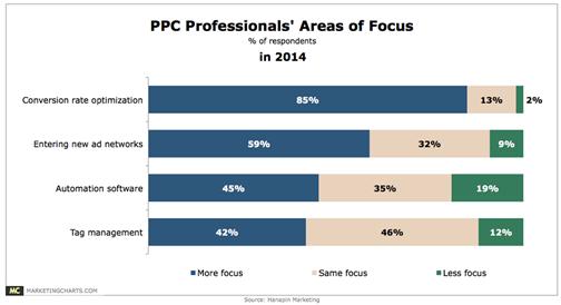 ppc-professionals-areas-of-focus