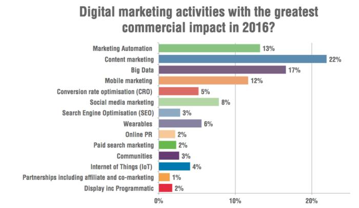 The Top 5 Digital Marketing Trends 2016